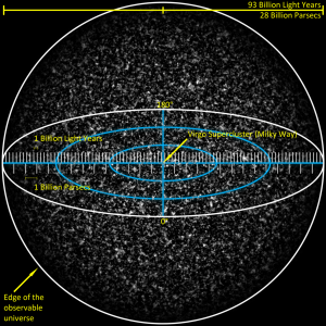 600px-Observable_Universe_with_Measurements_01