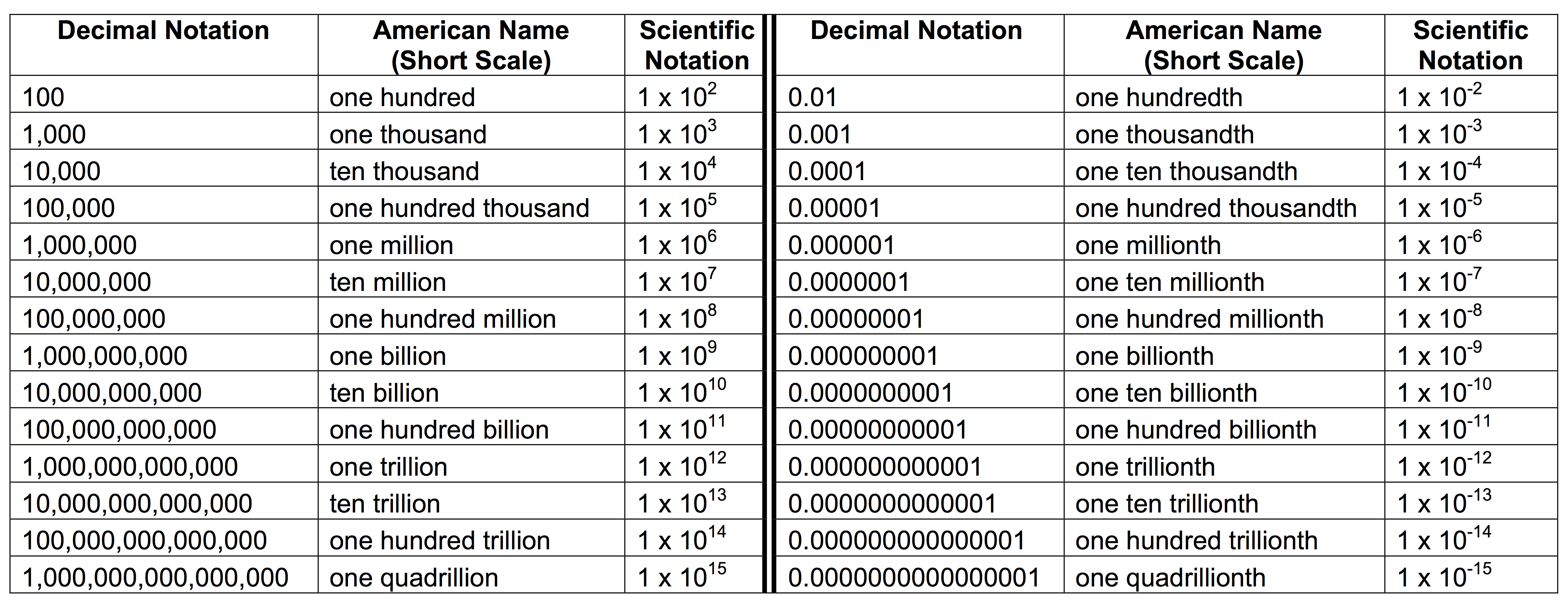 Scientificnotationtable